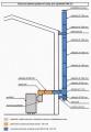 WA 33 - Teplovzdušná kamna Master WA33 - komín